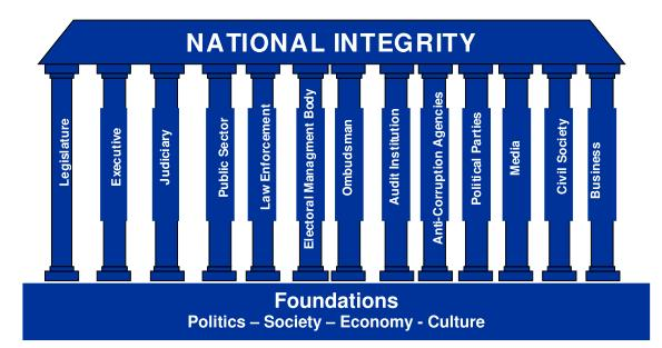 national integrity Principles for designing a national integrity commission 2 finding over 80% of respondents support the establishment of a commission, and 78.