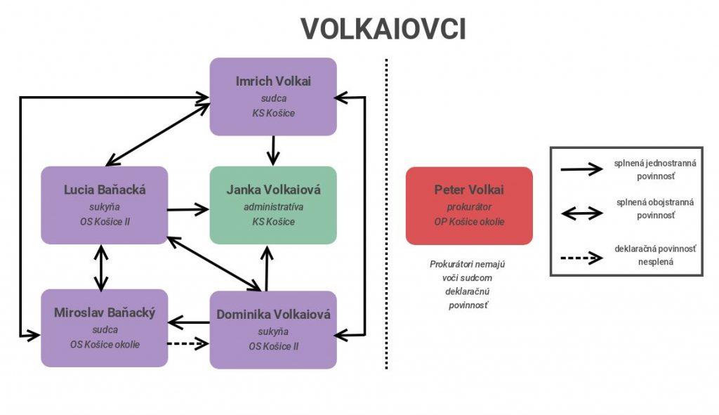 Schéma rodinných väzieb rodiny Volkaiovcov.